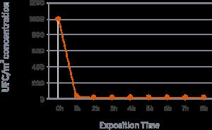 Testresultaten luchtreiniger Vairus op schimmels