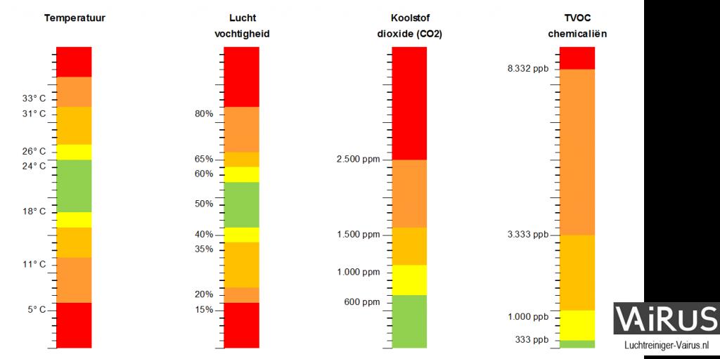 Luchtreiniger Vairus laat real time zien hoe de kwaliteit van de lucht is. Bekijk hier de IAQ sensoren en waardes