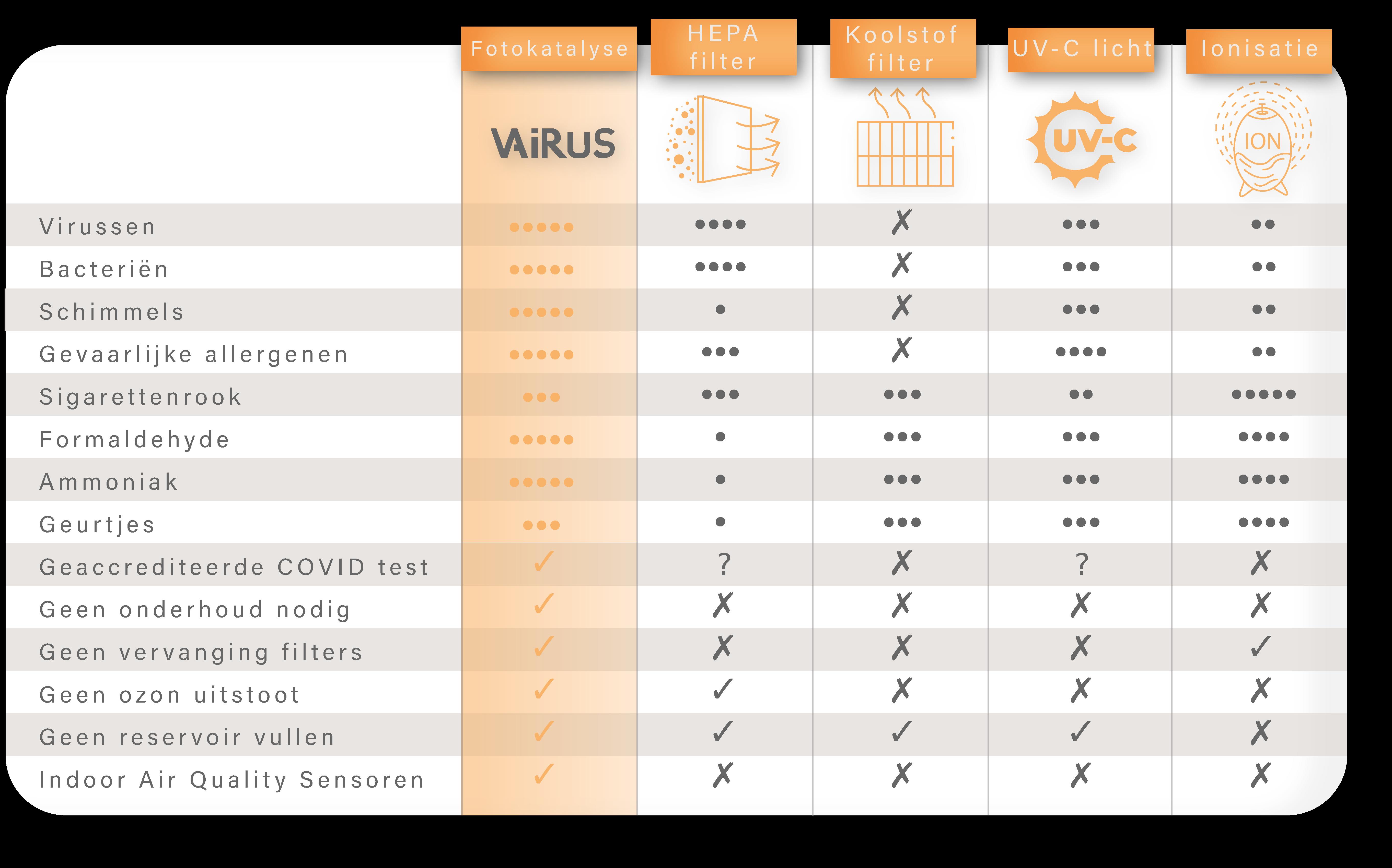 Vergelijking met HEPA, UV-C licht, Ionizers